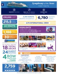 Royal Caribbean Symphony of Seas Infographic